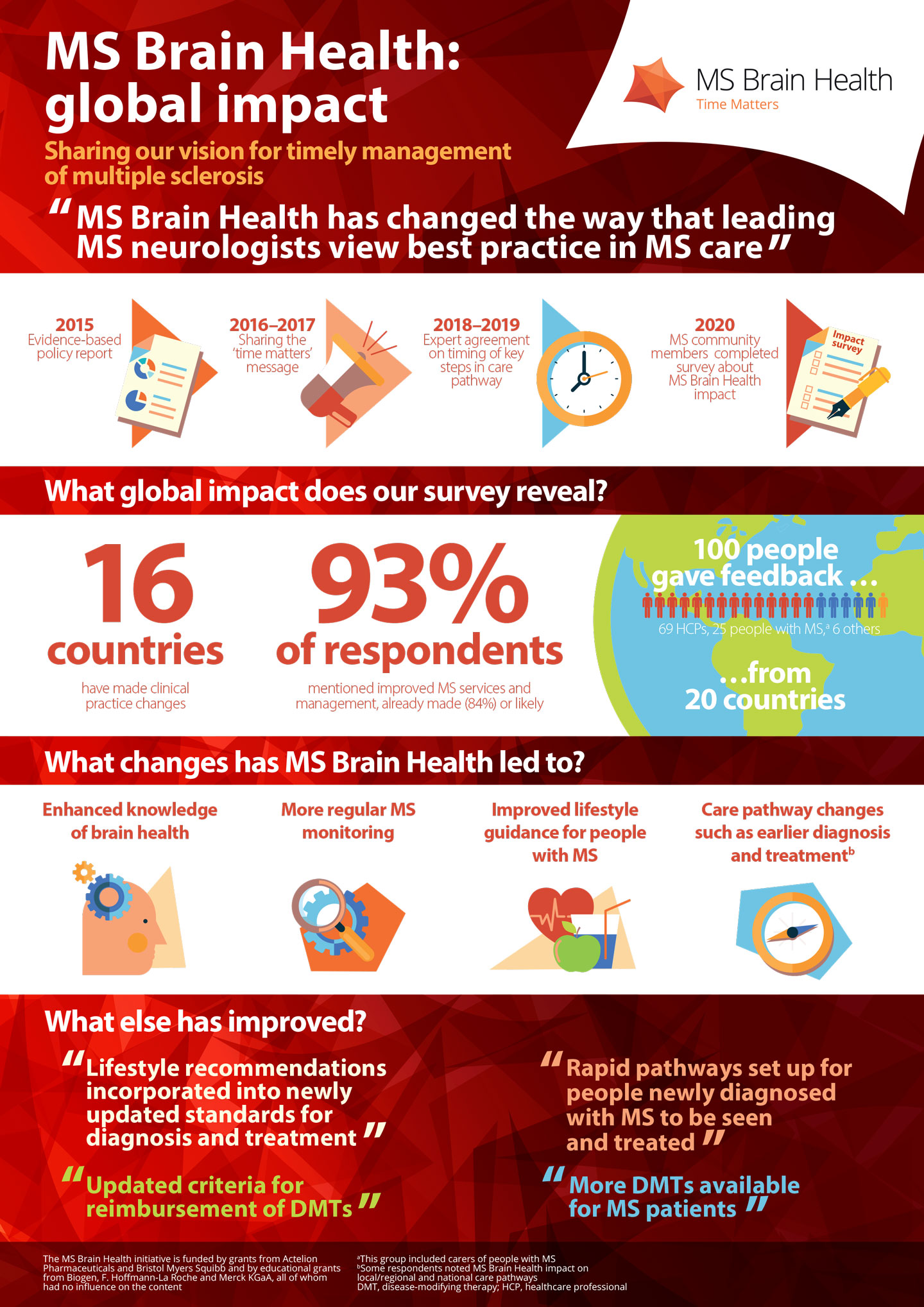 MSBH-global-impact-infographic_20May21_FINAL