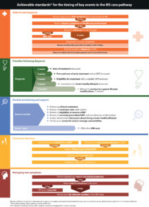 figure-ms-brain-health-consensus-standards-1